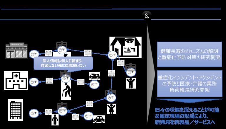 マイデータ・コネクト・ソサイエティ